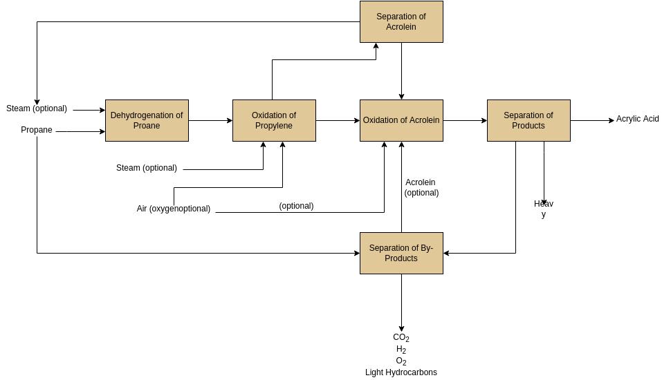 Block Flow Diagram Example (Block Flow Diagram Example)