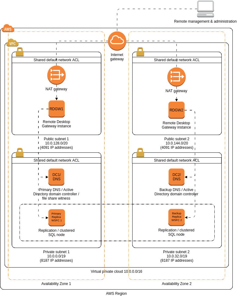 SIOS DataKeeper Cluster Edition (AWS Architecture Diagram Example)