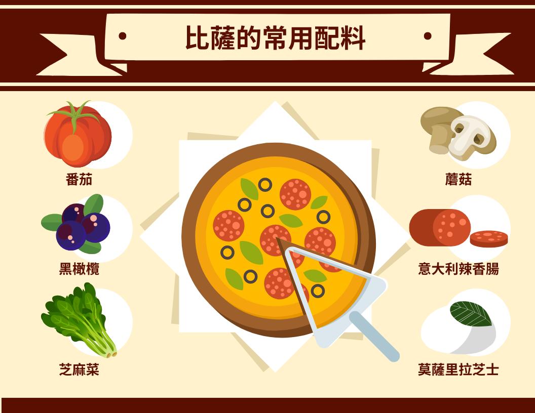 信息圖表 template: 比薩常用配料訊息圖表 (Created by InfoART's 信息圖表 maker)