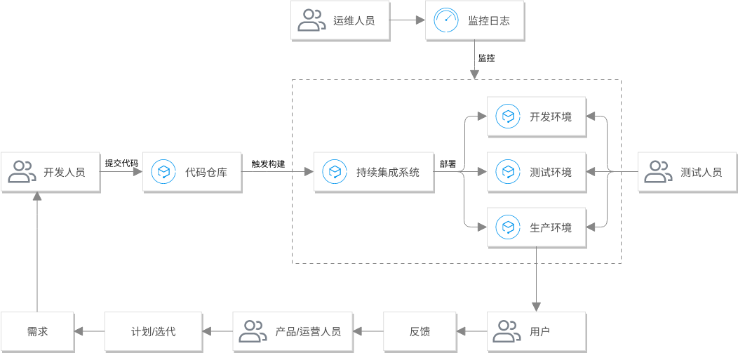 Tencent Cloud Architecture Diagram template: 腾讯云的 DevOps (Created by Diagrams's Tencent Cloud Architecture Diagram maker)