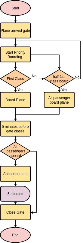 Flowchart template: Boarding Plane (Created by Diagrams's Flowchart maker)