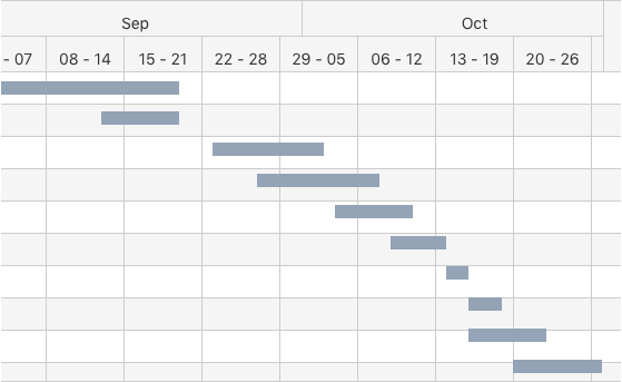 Home Renovation (Gantt Chart Example)