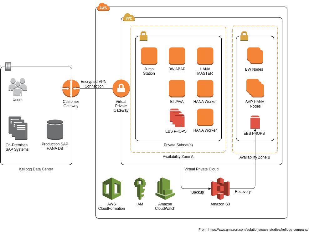 Kellogg SAP HANA Deployment Architecture (AWS Architecture Diagram Example)