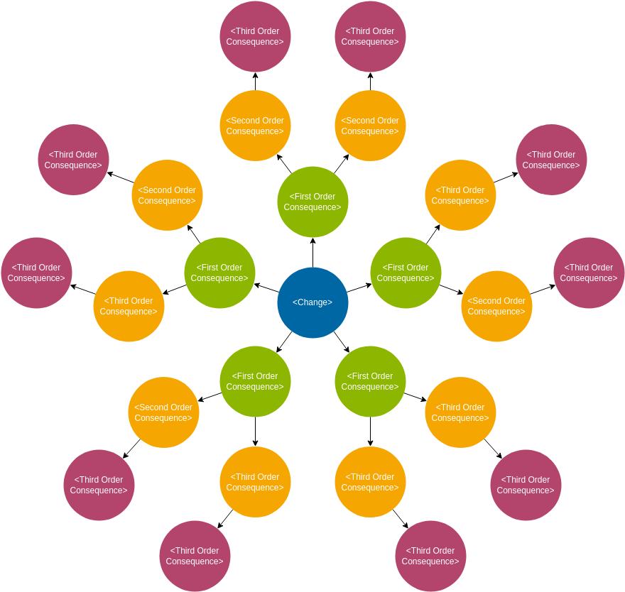 Futures Wheel Template (Futures Wheel Example)
