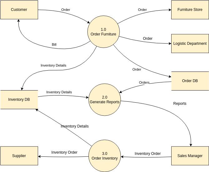 Yourdon Demarco DFD template: Yourdon DeMarco Diagram (Created by Diagrams's Yourdon Demarco DFD maker)