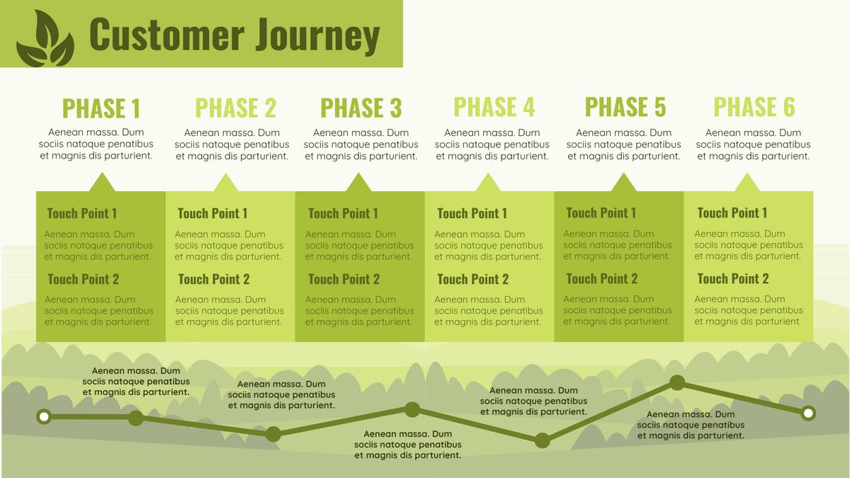 Customer Journey Map template: Benefits of Customer Journey Mapping (Created by InfoART's Customer Journey Map maker)