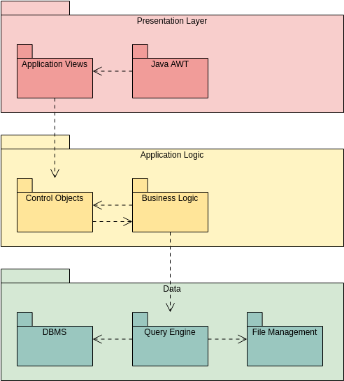 MVC Structure (Package Diagram Example)