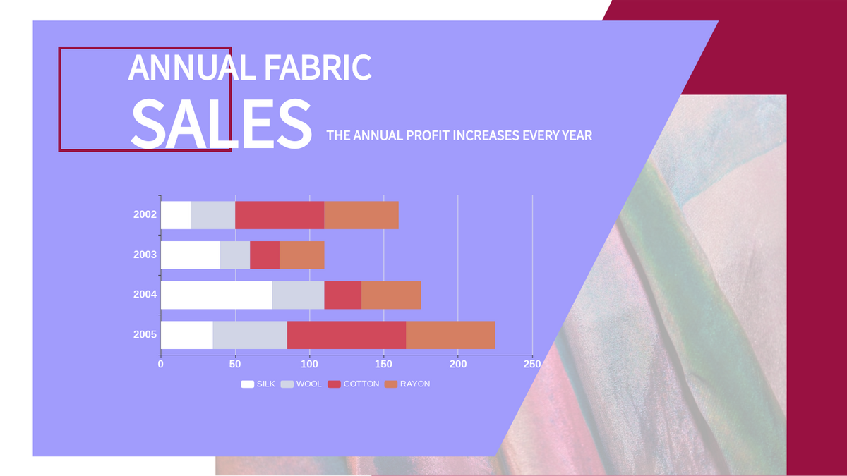 Stacked Bar Chart template: Fabric Sales Stacked Bar Chart (Created by Chart's Stacked Bar Chart maker)