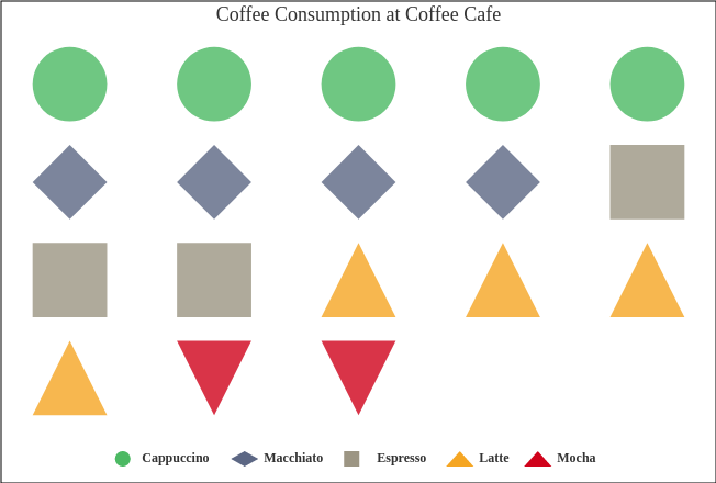 Coffee Consumption at Coffee Cafe (Pictorial Chart Example)
