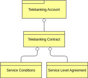Contract (ArchiMateDiagram Example)