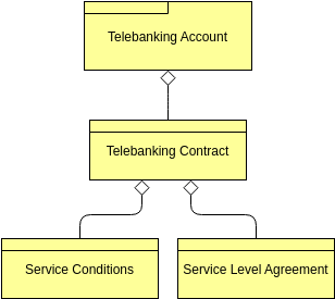 Archimate Diagram template: Contract (Created by Diagrams's Archimate Diagram maker)
