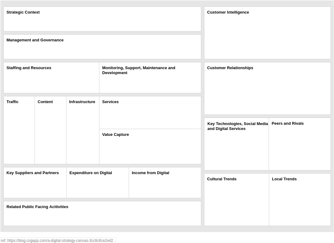 Digital Strategy Canvas (Strategy Tools Example)