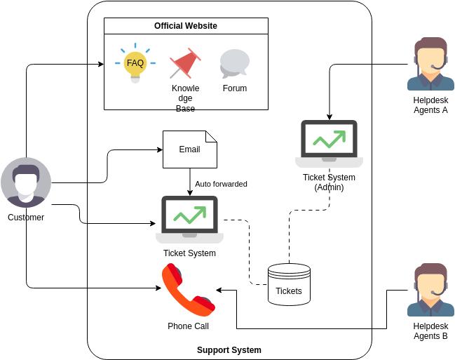 Business Concept Diagram template: Helpdesk System (Created by Diagrams's Business Concept Diagram maker)
