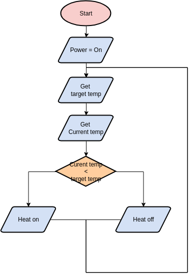 Flowchart template: Heater Control (Created by Diagrams's Flowchart maker)