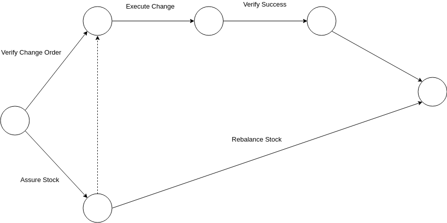 Arrow Diagram template: Activity Arrow Diagram (Created by Diagrams's Arrow Diagram maker)
