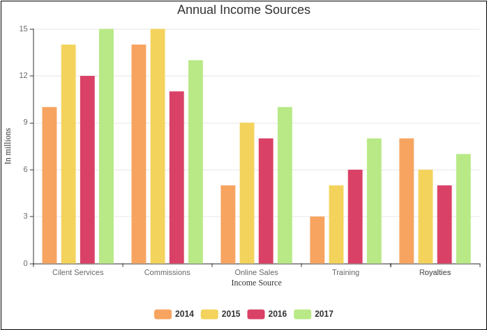 Annual Income Sources (Column Chart Example)