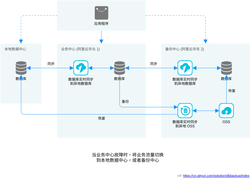 数据库灾备推荐架构 (Alibaba Cloud Architecture Diagram Example)