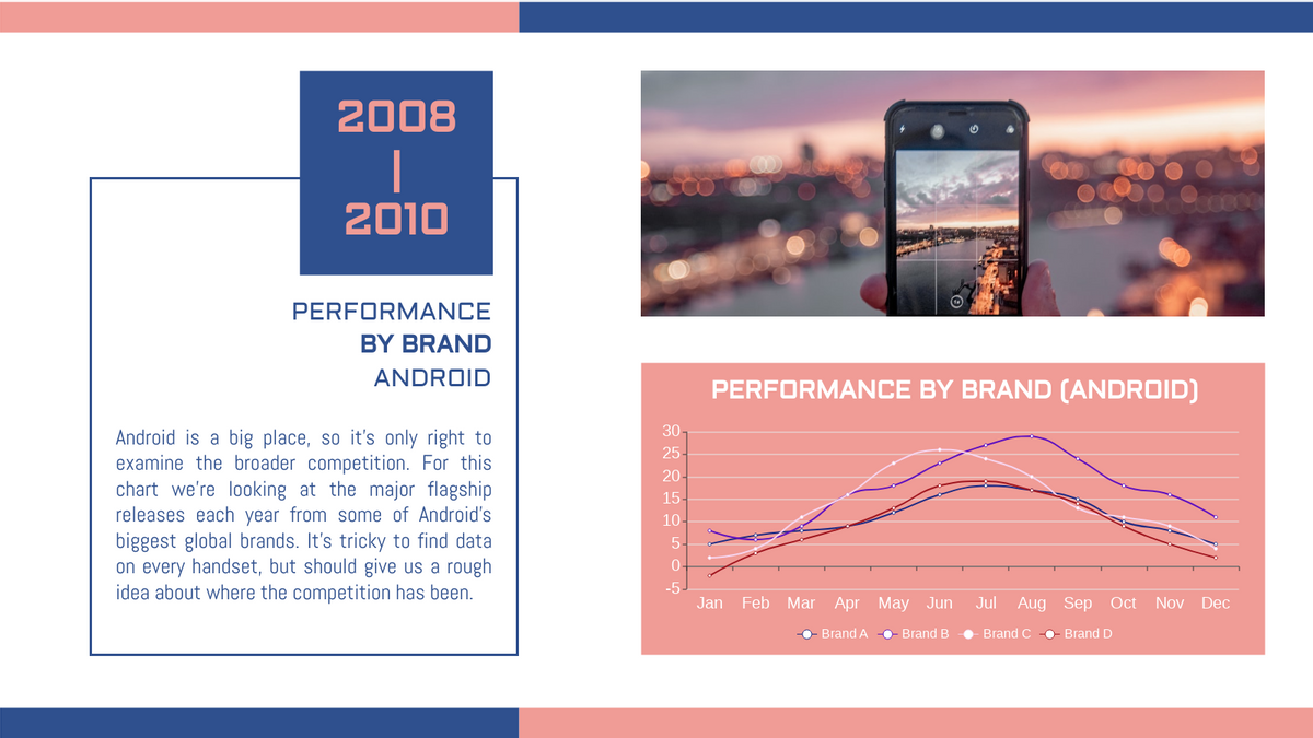 Curved Line Chart template: Smartphone Brand Performance Curved Line Chart (Created by Chart's Curved Line Chart maker)