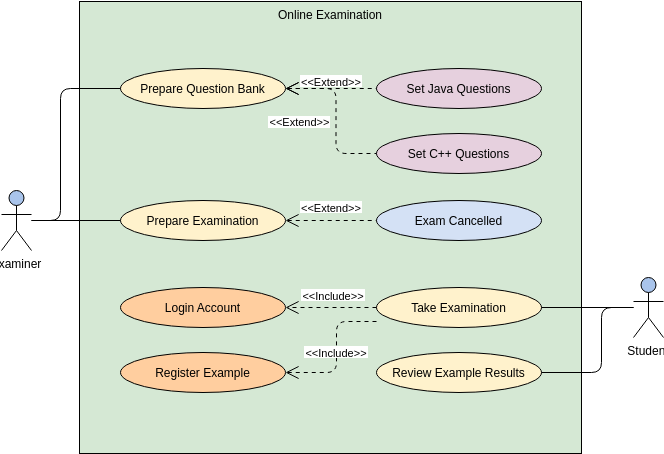 Use Case Diagram template: Online Examination System (Created by Diagrams's Use Case Diagram maker)