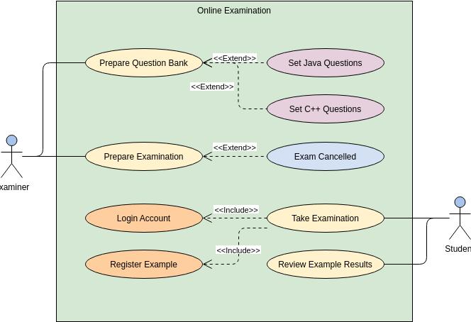 用例圖 template: Online Examination System (Created by Diagrams's 用例圖 maker)