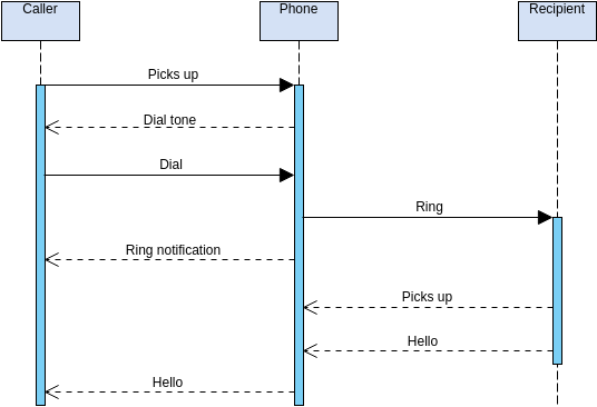 Sequence Diagram template: Make a Phone Call (Created by Diagrams's Sequence Diagram maker)