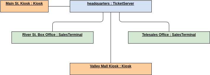 Ticket Selling System (Deployment Diagram Example)