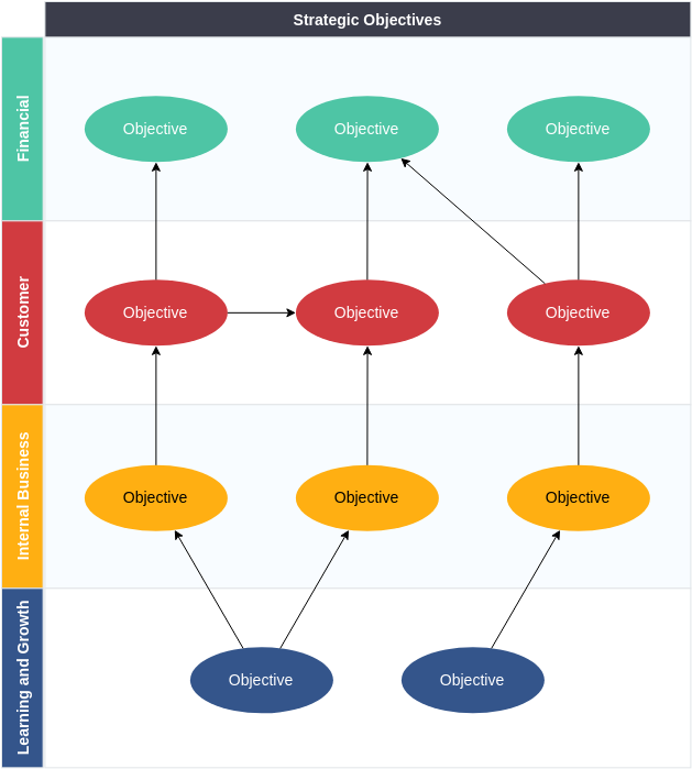 Strategy Map template: Strategy Map Template (Created by Diagrams's Strategy Map maker)