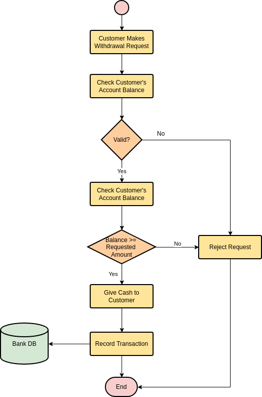 Flowchart template: Withdraw Cash (Created by Diagrams's Flowchart maker)