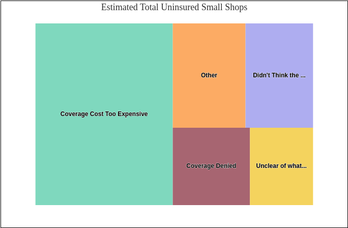 Estimated Total Uninsured Small Shops (Treemap Chart Example)