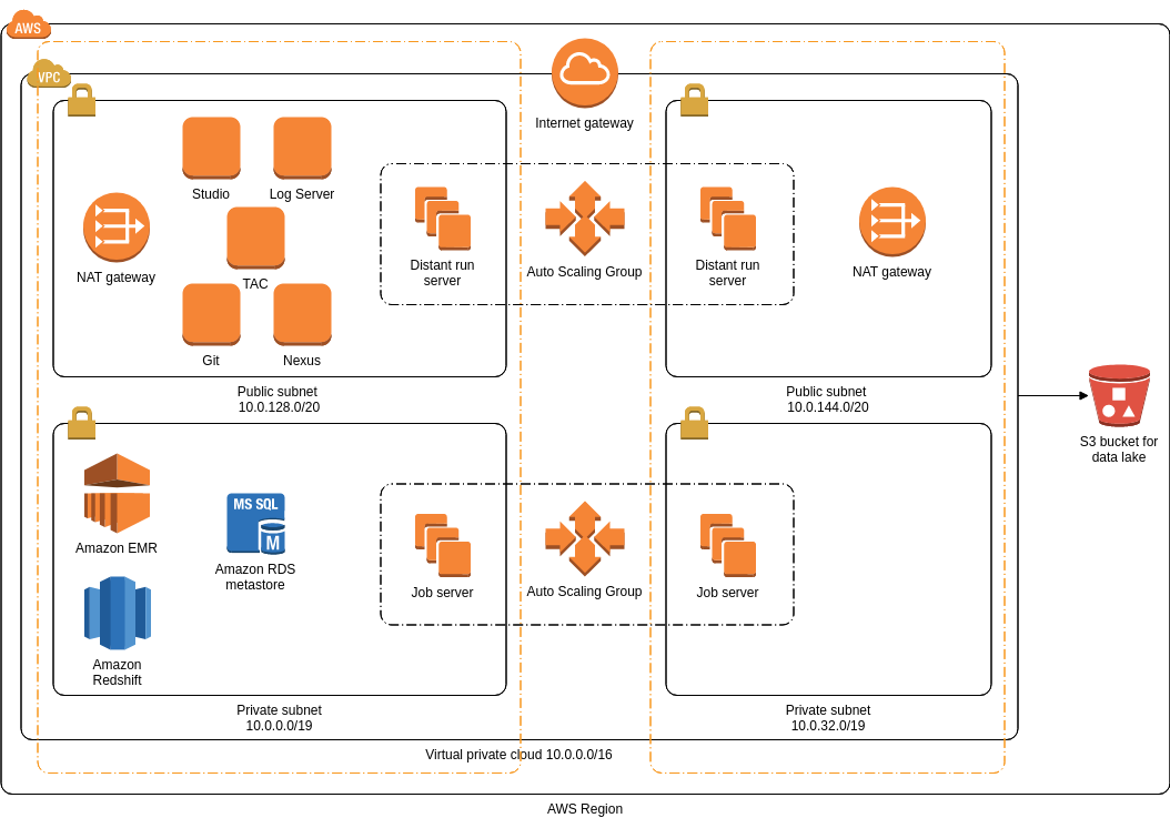 AWS Architecture Diagram template: Data Lake with Talend Big Data Platform (Created by Diagrams's AWS Architecture Diagram maker)