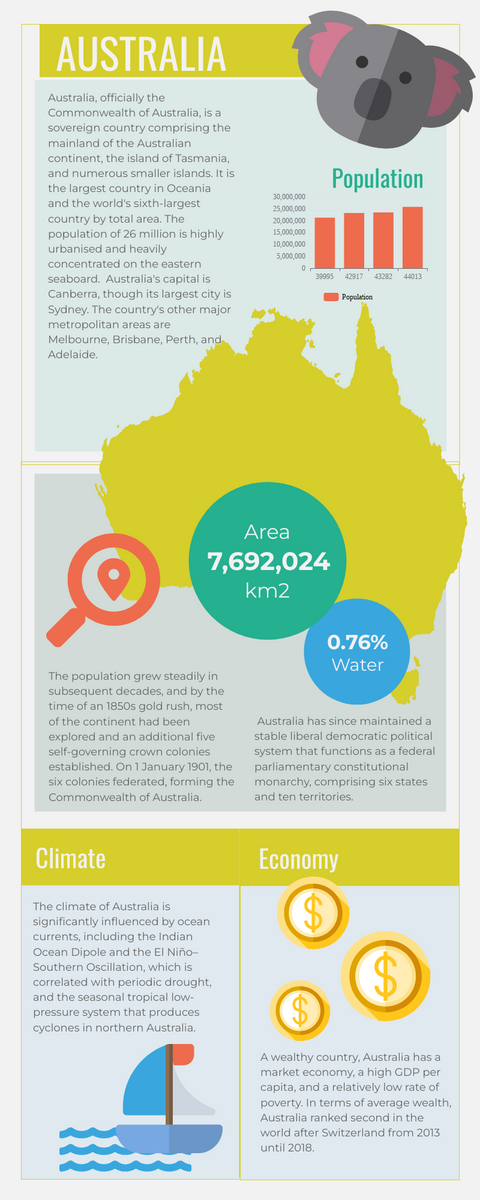 Infographic template: Australia Infographic (Created by InfoART's Infographic maker)