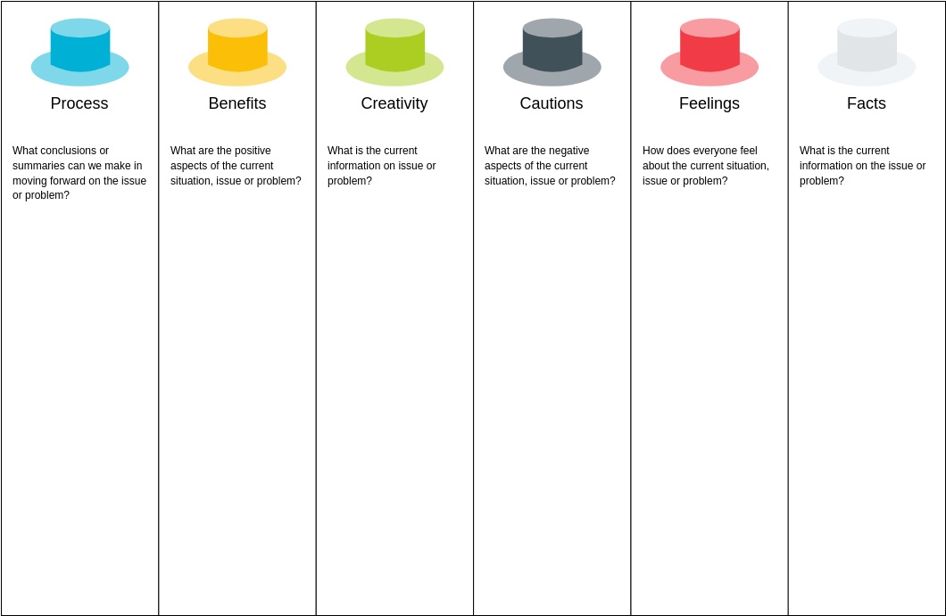 Six Thinking Hats Model (Six Thinking Hats Example)