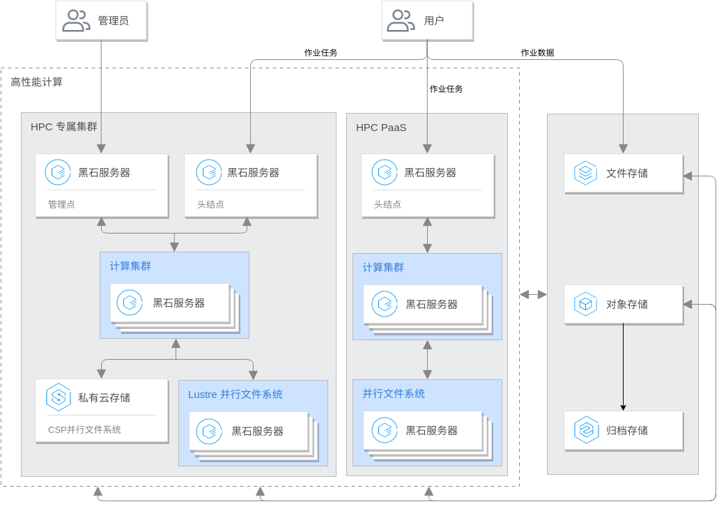 高性能计算解决方案架构 (Tencent Cloud Architecture Diagram Example)