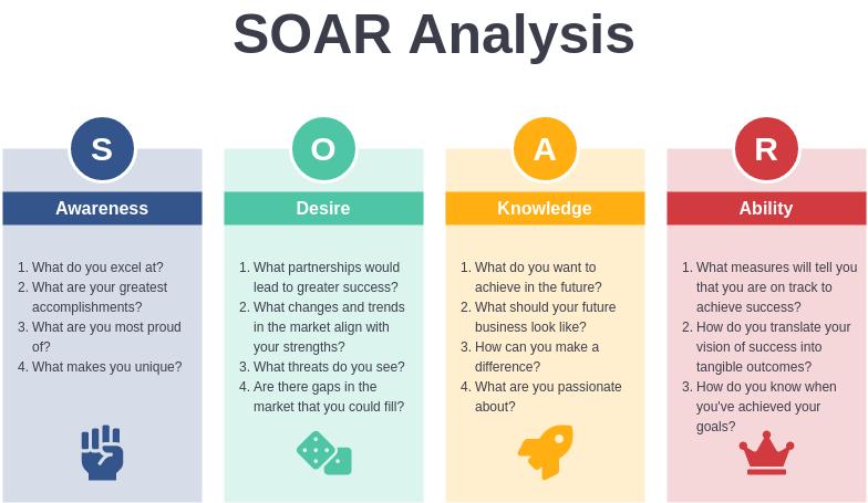 SOAR Template (SOAR Analysis Example)