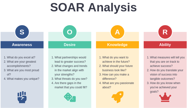 SOAR Analysis template: SOAR Template (Created by Diagrams's SOAR Analysis maker)