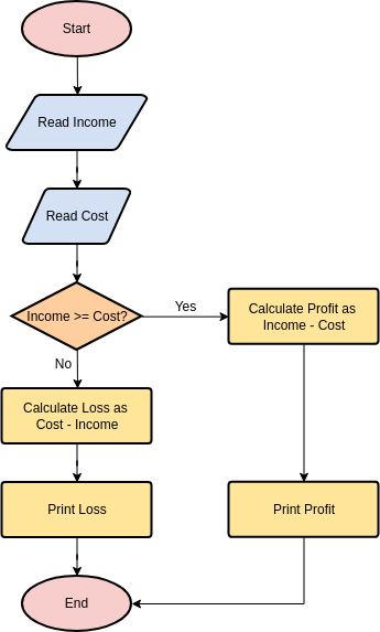 Calculate Profit and Loss (Flowchart Example)