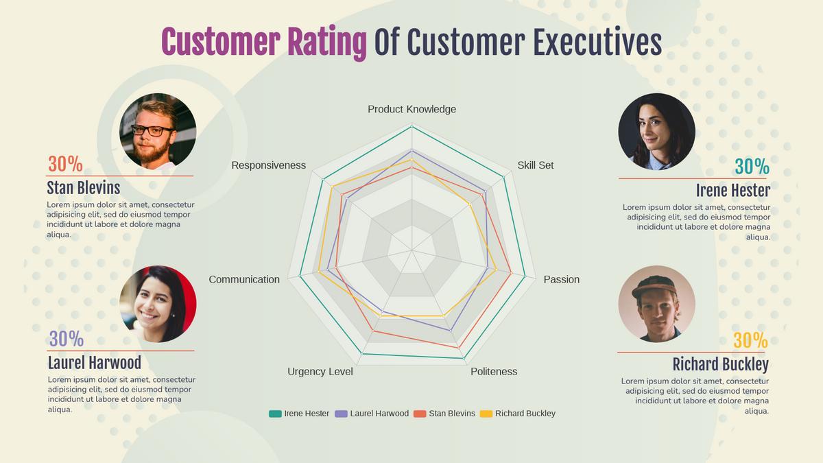 Radar Chart template: Customer Rating Of Customer Executives (Created by Chart's Radar Chart maker)