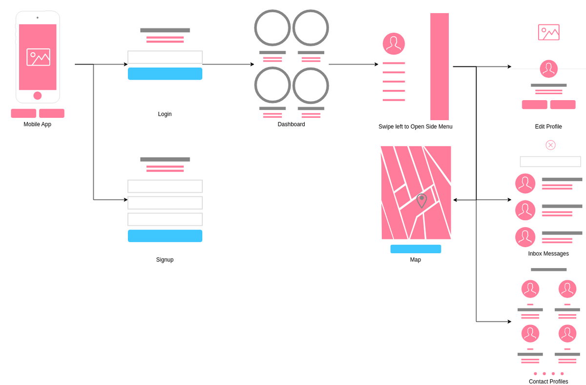 User Flow Mobile App template: Mobile Dashboard (Created by Diagrams's User Flow Mobile App maker)