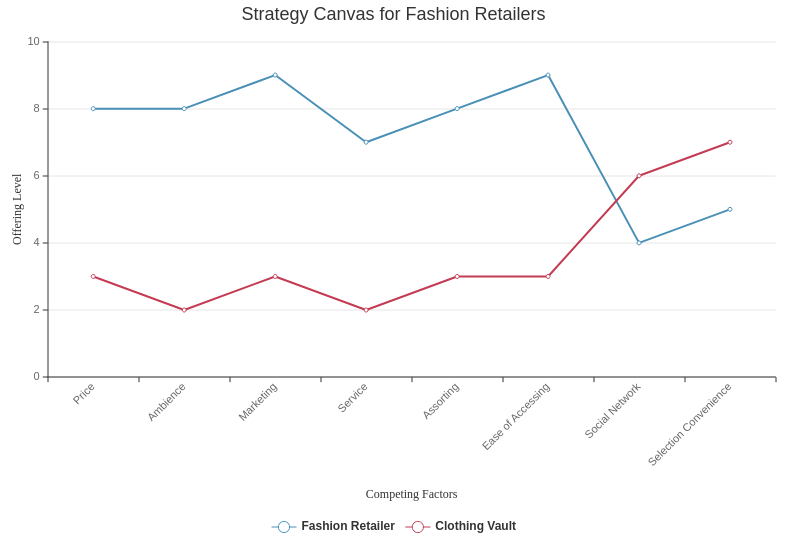Strategy Canvas template: Strategy Canvas for Fashion Retailers (Created by Diagrams's Strategy Canvas maker)