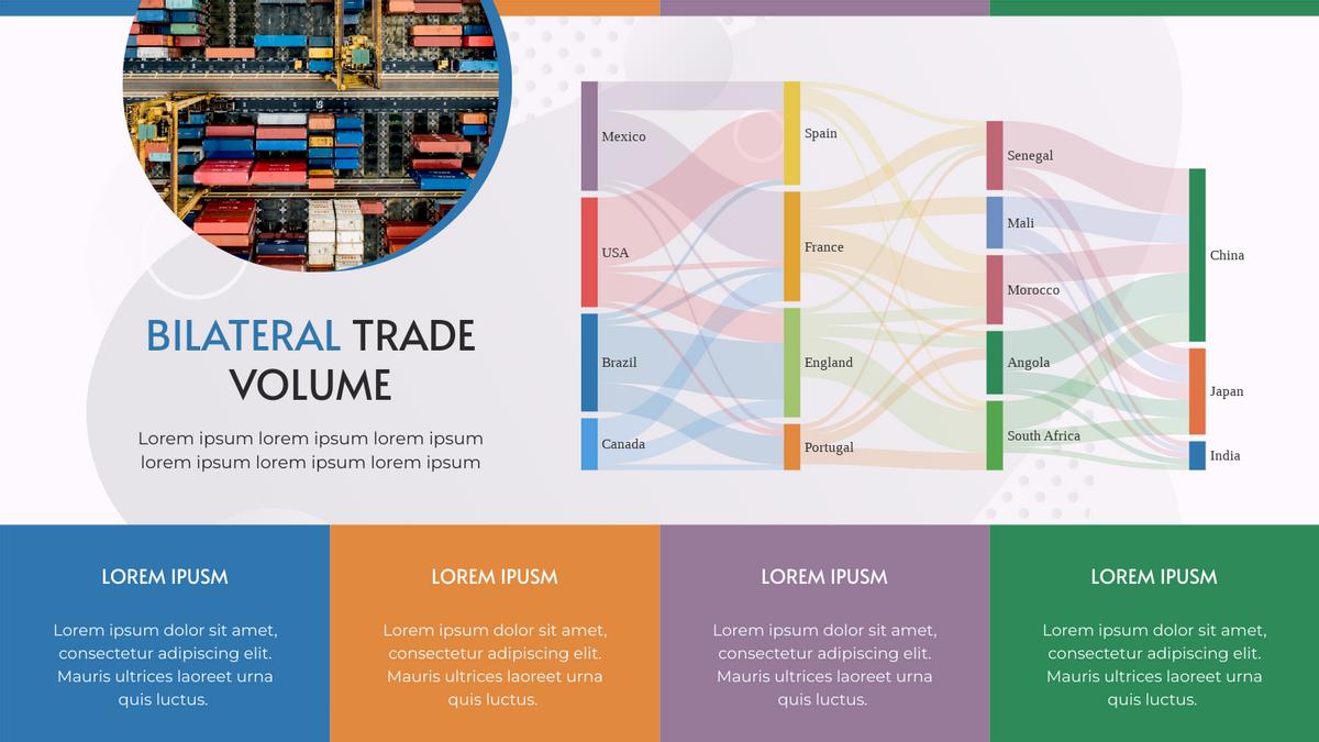Sankey Diagram template: Bilateral Trade Volume Sankey Diagram (Created by Chart's Sankey Diagram maker)