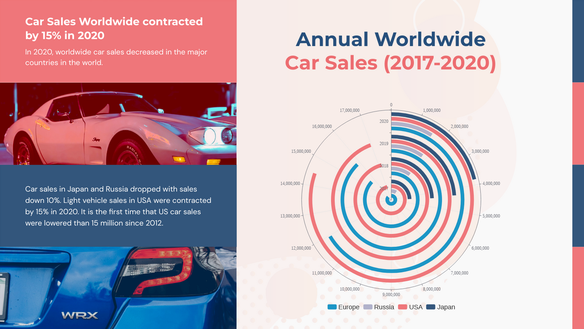 Radial Chart template: Annual Worldwide Car Sales (2017-2020) Radial Chart (Created by Chart's Radial Chart maker)