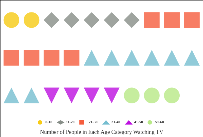 Number of People in Each Age Category Watching TV (Pictorial Chart Example)