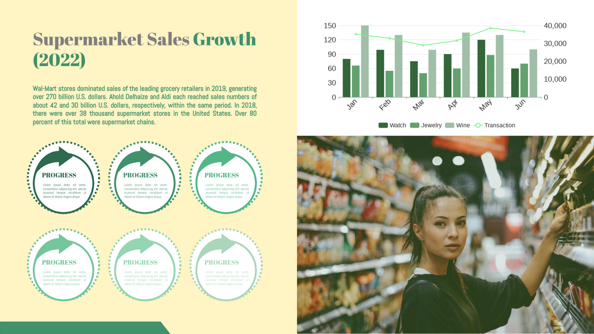 Grouped Column and Line Chart template: Supermarket Sales Growth Grouped Column and Line Chart (Created by Chart's Grouped Column and Line Chart maker)