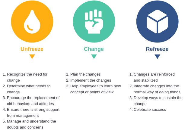 Lewin's Change Model Template (Lewin's Change Model Example)