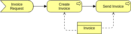 Archimate Diagram template: Assess Relationship (Created by Diagrams's Archimate Diagram maker)