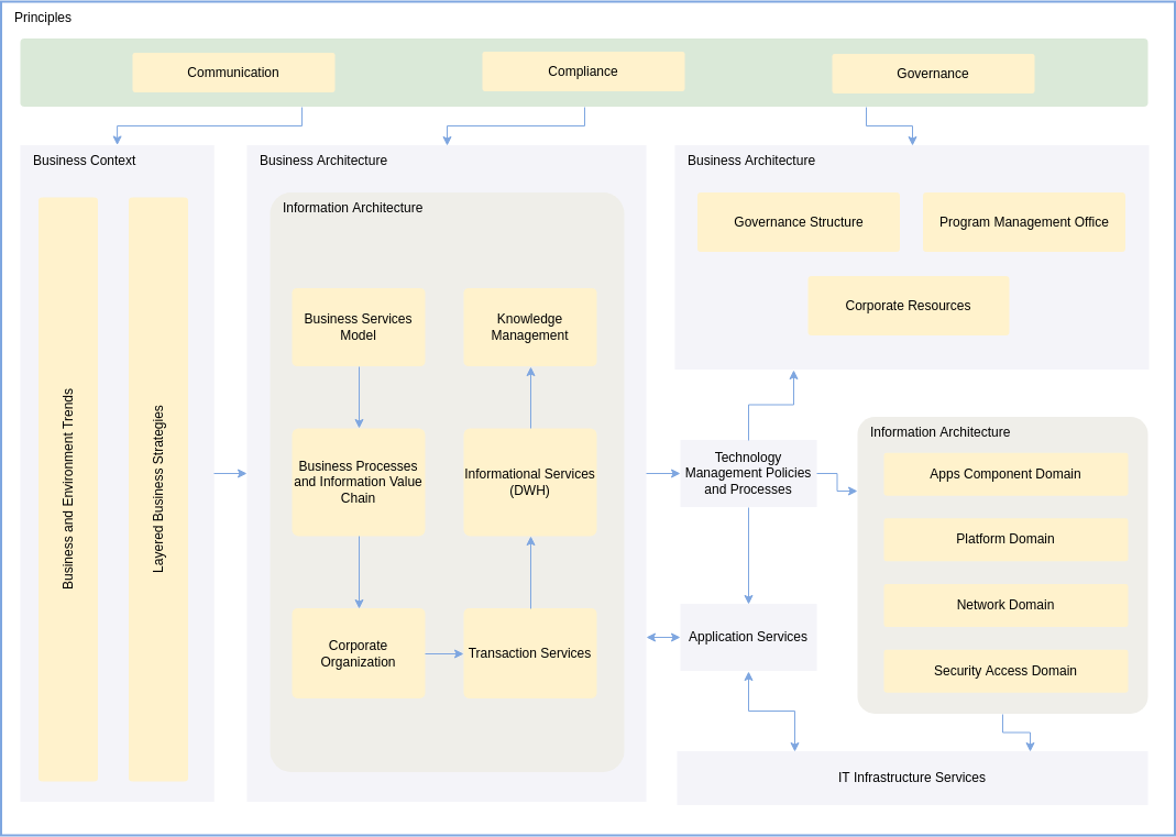 Enterprise Architecture Diagram template: Services Oriented Enterprise Architecture Diagram (Created by Diagrams's Enterprise Architecture Diagram maker)