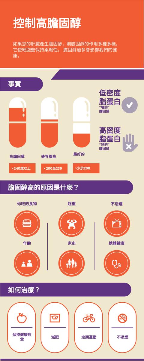 信息圖表 template: 控制高膽固醇資料圖 (Created by InfoART's 信息圖表 maker)