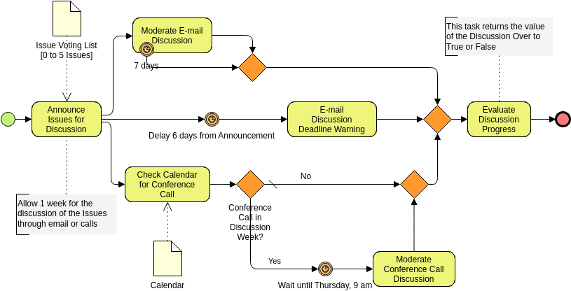 Business Process Diagram template: Discussion and Moderation Process (Created by Diagrams's Business Process Diagram maker)