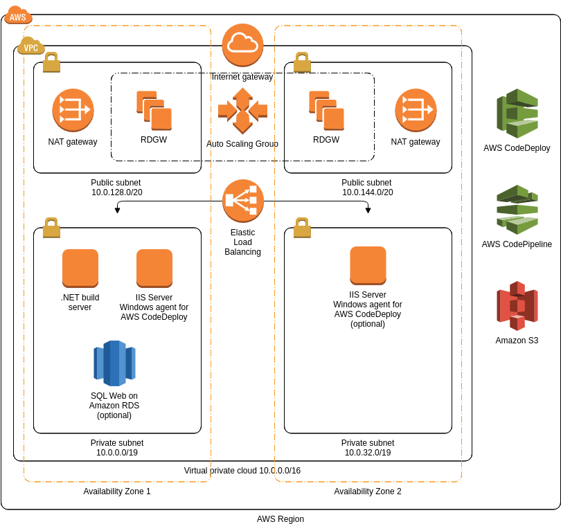 AWS Architecture Diagram template: CI/CD Pipeline for Microsoft Windows (Created by Diagrams's AWS Architecture Diagram maker)