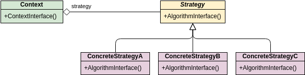 GoF Design Patterns - Strategy (Class Diagram Example)